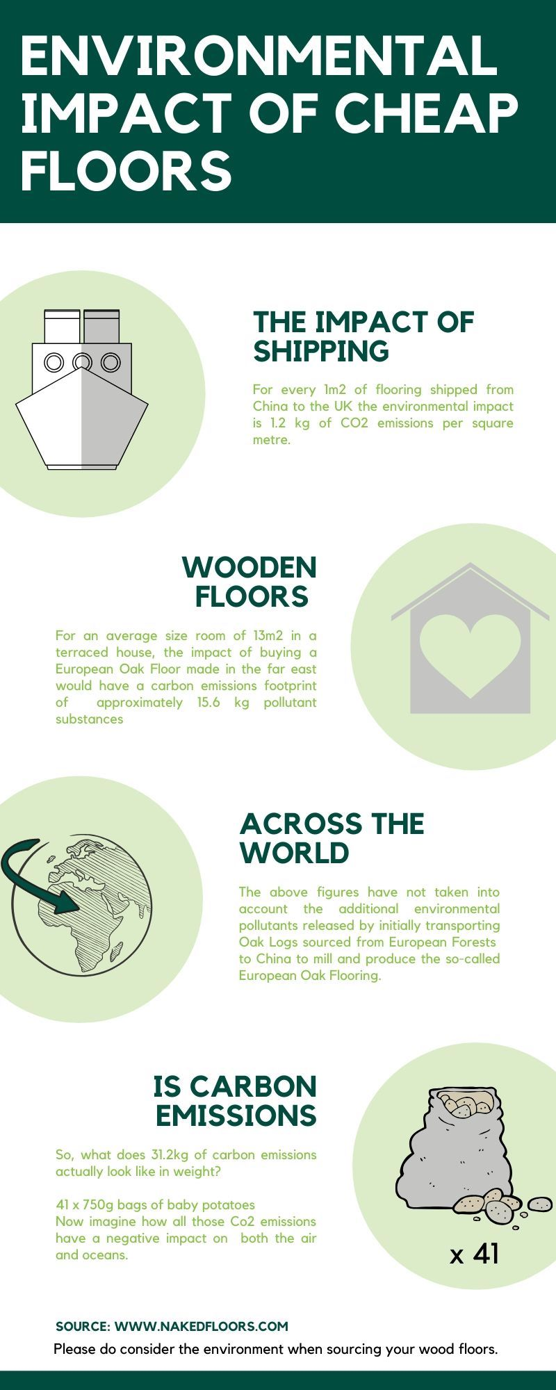 infographic about the environmental impact of cheap wooden floors